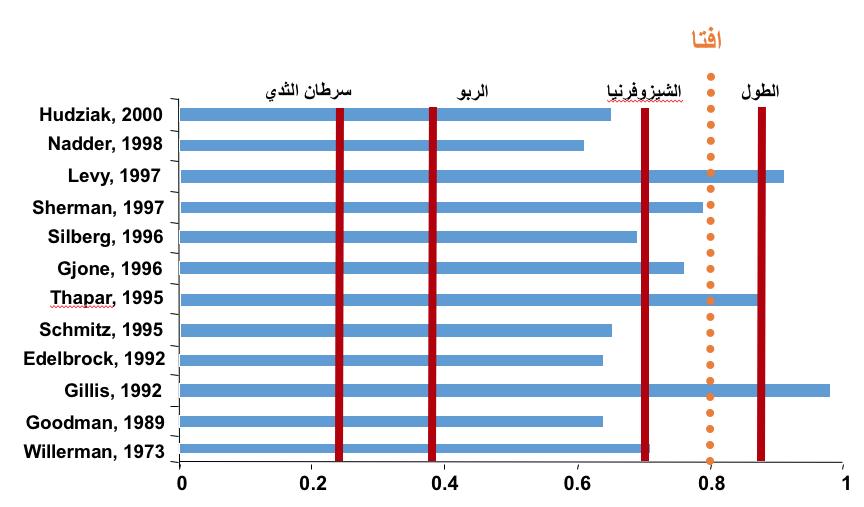 متوسط المساهمة الجينية لاضطراب فرط الحركة وتشتت الانتباه بناء على دراسات التوائم